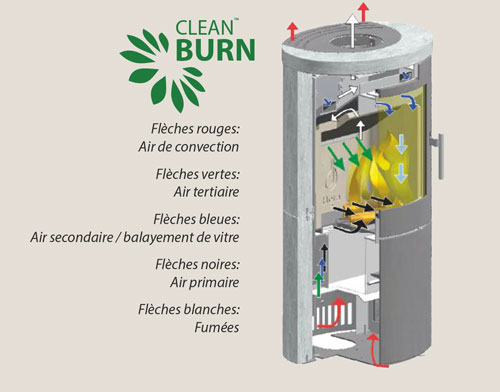 Fonctionnement technologie clean burn heta
